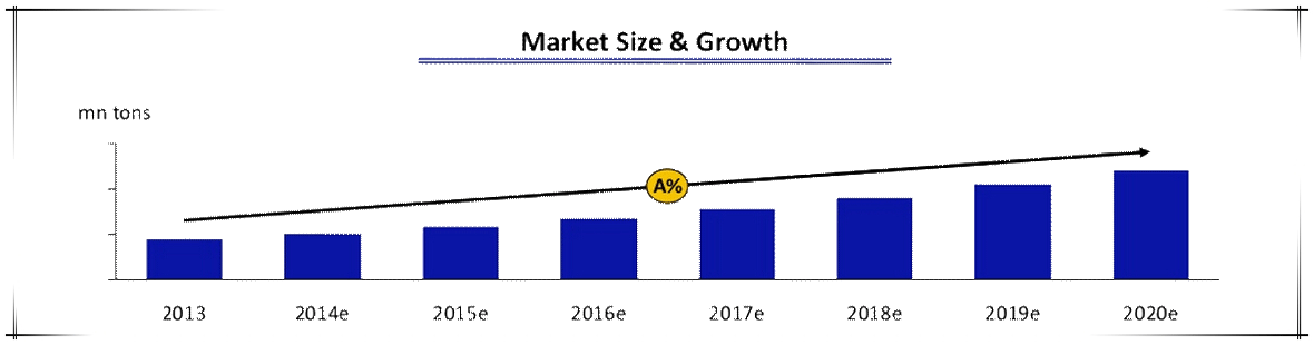 India_Feed_market_size_and_growth