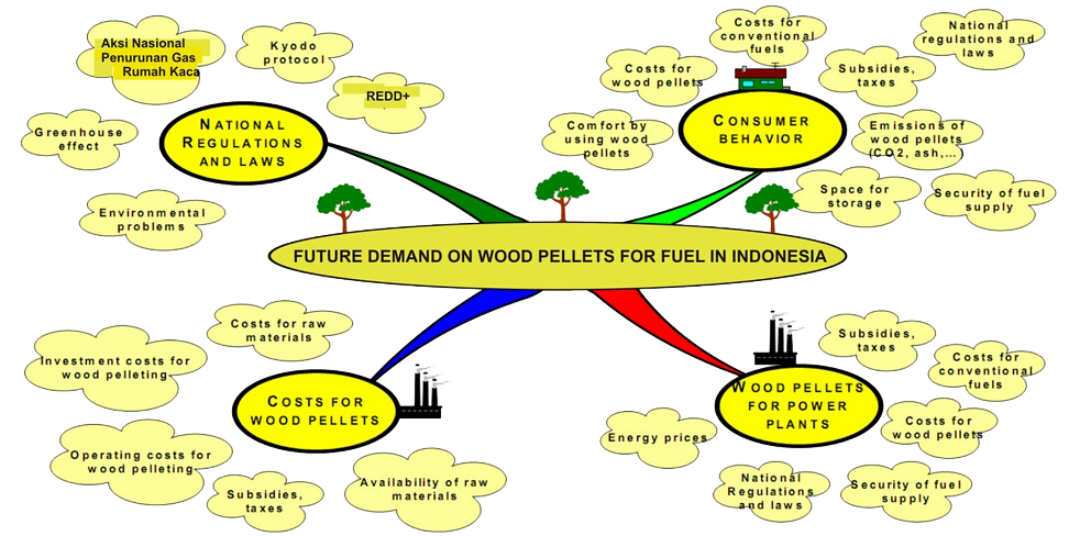 Future_demand_on_wood_pellets_for_fuel_in_Indonesia