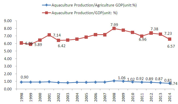 Contribution_of_aquaculture_production_to_Gross_Domestic_Product_and_Agricultural_Gross_Domestic_Product