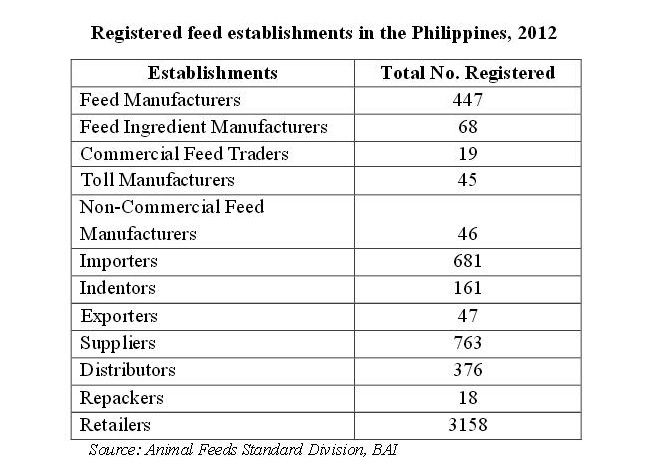 registered_feed_establishments_in_Philippines