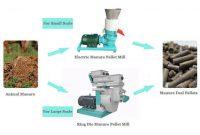 Cow Manure Fuel Pellets