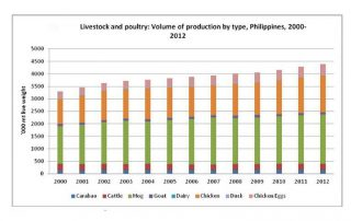 Feed Pellets Market in Philippines