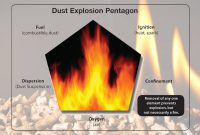 Prevent Fire and Explosion in Wood Pellet Plant